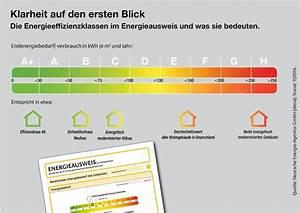 Was Bedeuten Die Wäschezeichen : fluch oder segen energieeffizienzklassen bei h usern ~ Lizthompson.info Haus und Dekorationen