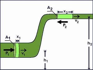 Bernoulli Equation For Incompressible  Smooth Fluid Flow