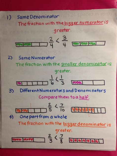 491 Best Math  Decimals, Fractions, Probability Images On Pinterest  Math Fractions, Comparing