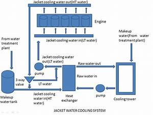 Jacket Water Cooling System