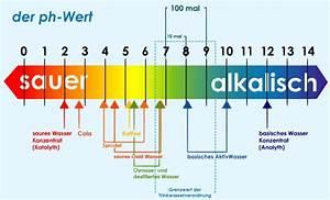 Konzentration Aus Ph Wert Berechnen : wasserionisierer ph wert ~ Themetempest.com Abrechnung