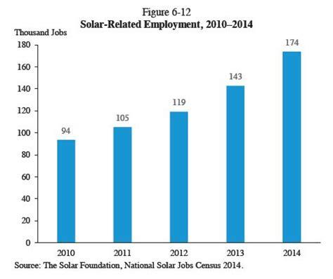 solar jobs overtake coal mining employment  renewable