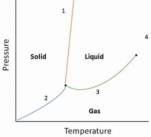 Properties Of Liquids  U2013 Introductory Chemistry  U2013 1st