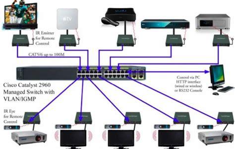 koppla mac till projektor hdmi