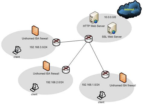unihomed isa firewall  branch offices  reduce