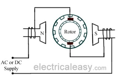 universal motor construction  working and wiring diagram for a single phase capacitor start motor