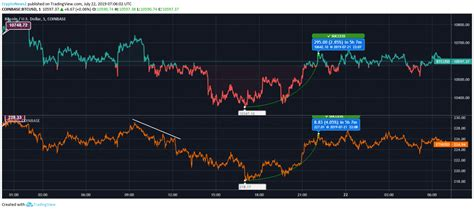 Looking at the price charts can also help us gain an interesting perspective of each coin. Bitcoin vs Ethereum: BTC and ETH Resume Price Recovery After a Plunge