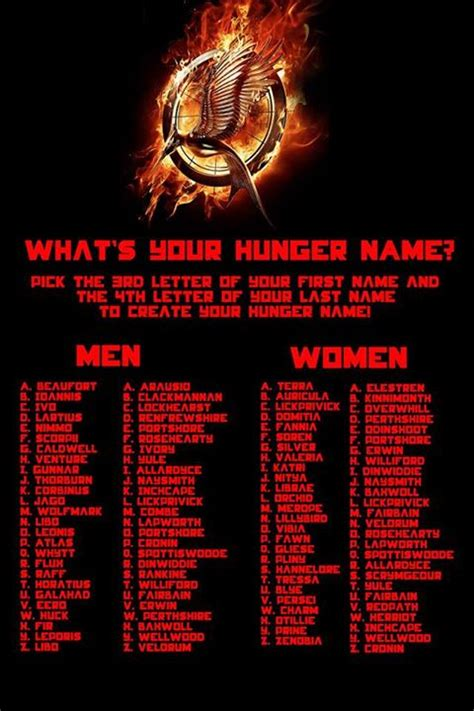 hunger name what s your hunger games name