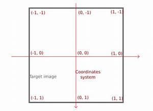 Why Doesn U0026 39 T Vulkan Use The  U0026quot Standard Cartesian U0026quot  Coordinate