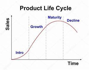 Produkt Livscykel Diagram P U00e5 Vit Bakgrund  U2014 Stockfotografi
