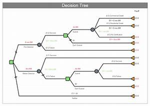 Examples Of Decision Tree