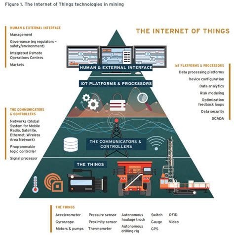 iot integrated systems  process optimization  mining