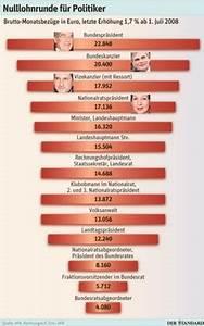 Brutto Nettolohn Berechnen : politiker sehen durch weniger lohn ihre arbeit entwertet nationalrat inland ~ Themetempest.com Abrechnung