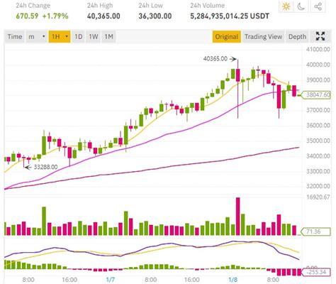 Bu sayfada 1 bitcoin kaç dolar? 40 000 dollars, le cours Bitcoin atteint un nouveau sommet et continue sa hausse parabolique ...