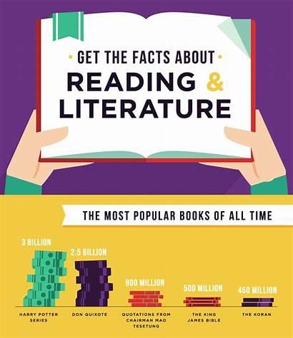 Reading Fun Fact Facts Books Popular Most