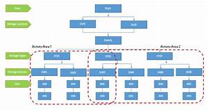 Configuration Of Organizational Structure In S  4 Hana Ewm