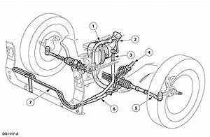 What Is The Procedure For Flushing The Power Steering