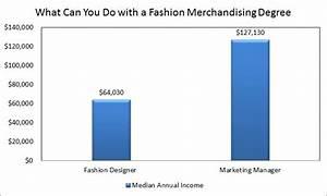 Fashion merchandising degree what can you do with a for What can you do with an architecture degree