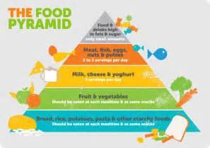 Printable Food Pyramid 2016