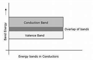 Basic Electronics - Energy Bands