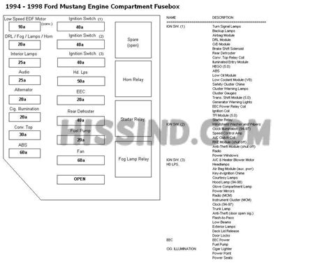 1998 Ford F150 Fuse Box Diagram by 1998 Ford F150 Engine Fuse Box Diagram Wiring Diagram