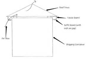 shed style house plans how to fit a roof onto your shipping container container