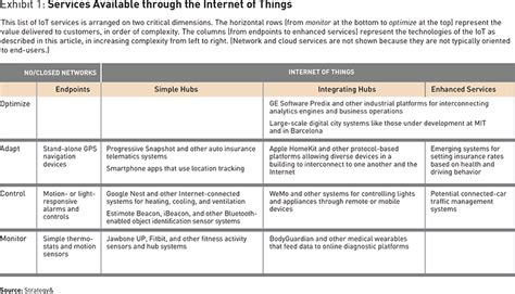 A Strategist's Guide to the Internet of Things