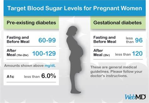 blood sugar levels  pregnant women  diabetes