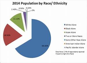 World Income Distribution Chart Farmington Hills Mi Demographics
