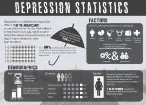 depression stats lccc collegian