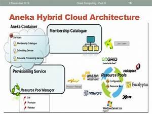 Cloud Computing Principles And Paradigms  9 Aneka
