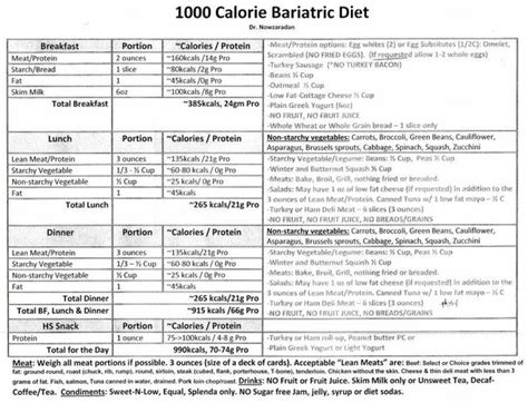 dr nowzaradans diet menu quora