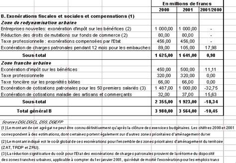 montant des charges patronales projet de loi de finances pour 2001 ville