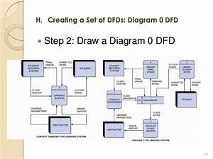 Cis 2303 Lo3 Process Modeling