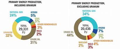 Energy Canada Production Primary Fossil Economy Fuels