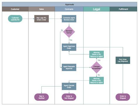 business process swim lane flowchart