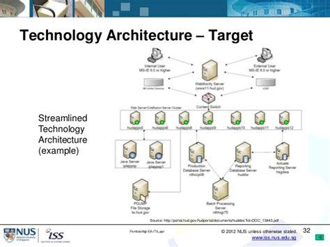 portfolio management  enterprise architecture