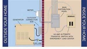 how an automatic generator and transfer switch works With how does ats work