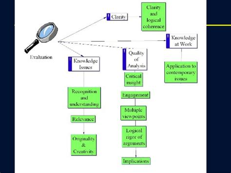 Tok Presentation Template by How To Make A Great Theory Of Knowledge Presentation