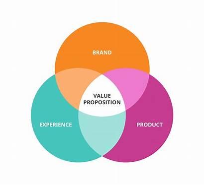 Proposition Value Marketing Customer Unique Identify Selling