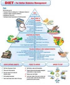 Diabetic Diet; Diet, Diabetic Diabetic Diet