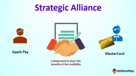 Strategic Alliance (Definition, Examples) | Top 6 Types
