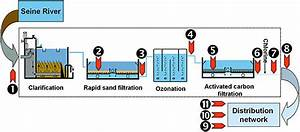 Water Treatment Plant  Diagram Of The Drinking Water