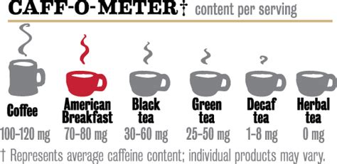 Tea, energy drinks, chocolates, chewing there are 20mg of caffeine in your average 100g of brewed tea compared to 40mg in the same amount of black filter coffee. Tea me up - blacktea americanbreakfasttea | Ask MetaFilter