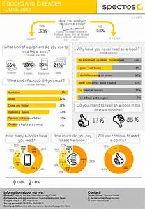 eBooks and eReaders Survey (Infographic) | The Digital Reader