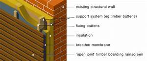 Examples Of Methodology Greenspec Housing Retrofit Insulation Rainscreen Cladding