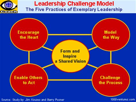 leadership challenge quotes quotesgram
