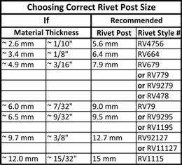 Aluminum Rivet Size Chart Rivet Size Pike Productoseb Co