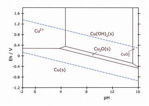 File Cu-pourbaix-diagram Svg