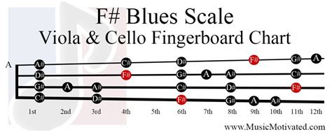 F# Major Blues scale charts for Violin Viola Cello and ...